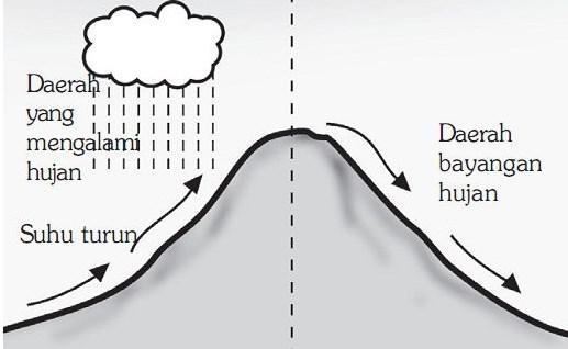 Jenis-jenis-Hujan-di-Bumi