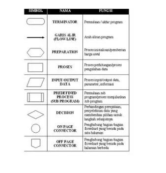 Diagram-alir-adalah-Pengertian-Jenis-Perbedaan-Tujuan-dan-Fungsi-secara-lengkap